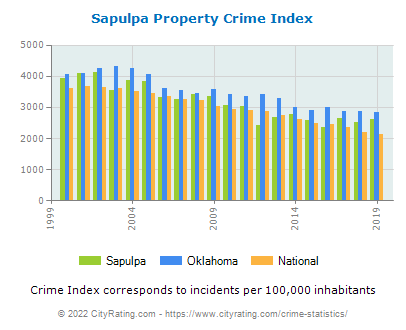 Sapulpa Property Crime vs. State and National Per Capita