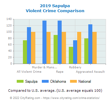Sapulpa Violent Crime vs. State and National Comparison