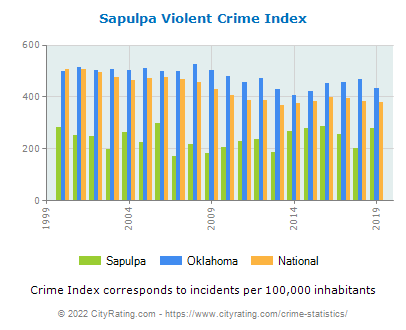 Sapulpa Violent Crime vs. State and National Per Capita