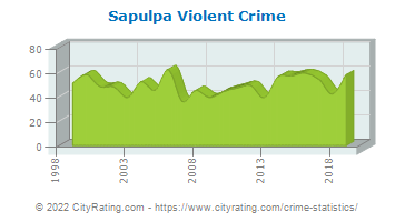 Sapulpa Violent Crime