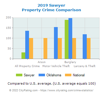 Sawyer Property Crime vs. State and National Comparison