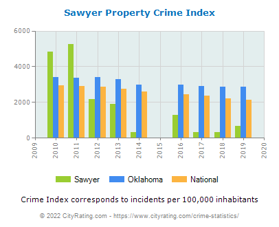 Sawyer Property Crime vs. State and National Per Capita