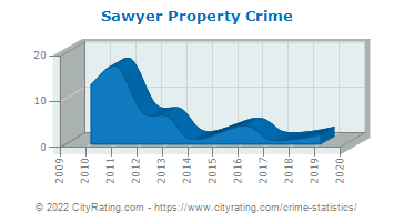 Sawyer Property Crime