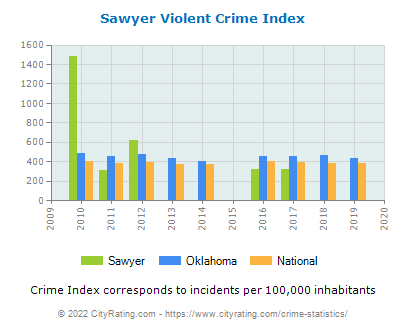 Sawyer Violent Crime vs. State and National Per Capita