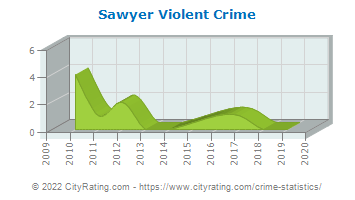 Sawyer Violent Crime