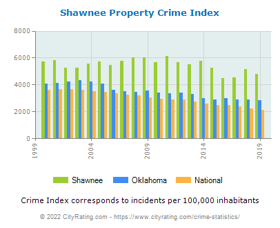Shawnee Property Crime vs. State and National Per Capita