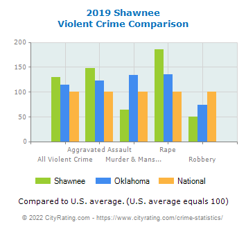 Shawnee Violent Crime vs. State and National Comparison