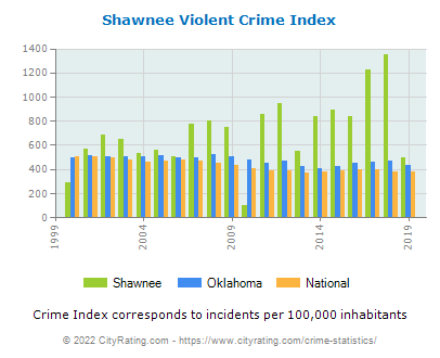 Shawnee Violent Crime vs. State and National Per Capita