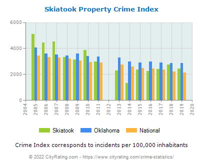 Skiatook Property Crime vs. State and National Per Capita