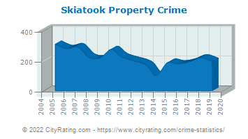 Skiatook Property Crime