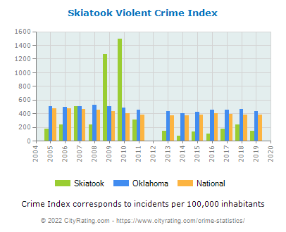 Skiatook Violent Crime vs. State and National Per Capita