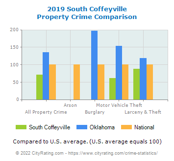 South Coffeyville Property Crime vs. State and National Comparison