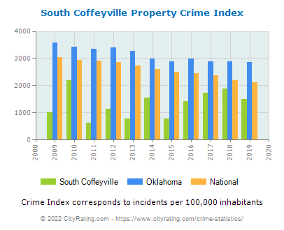 South Coffeyville Property Crime vs. State and National Per Capita