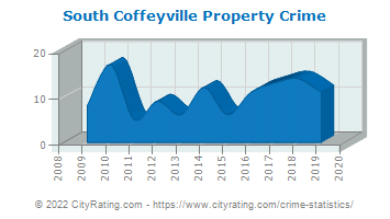 South Coffeyville Property Crime