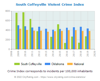 South Coffeyville Violent Crime vs. State and National Per Capita