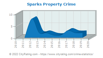 Sparks Property Crime
