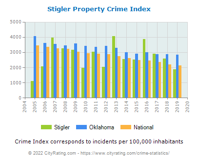 Stigler Property Crime vs. State and National Per Capita