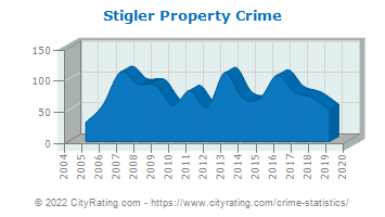 Stigler Property Crime