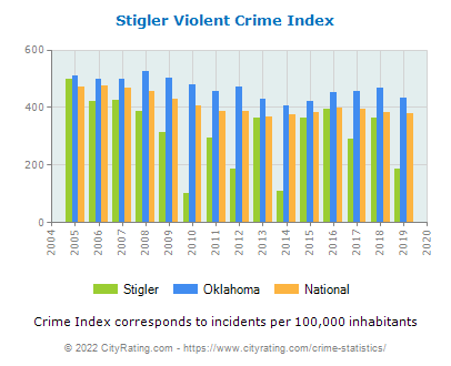Stigler Violent Crime vs. State and National Per Capita