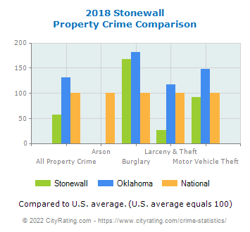 Stonewall Property Crime vs. State and National Comparison