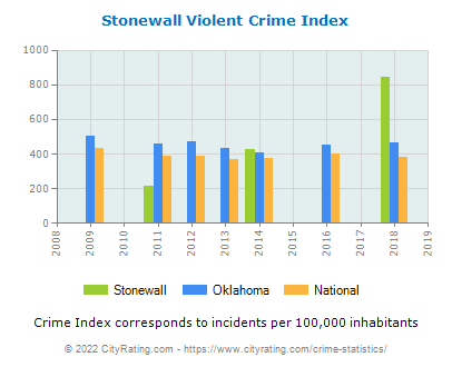 Stonewall Violent Crime vs. State and National Per Capita