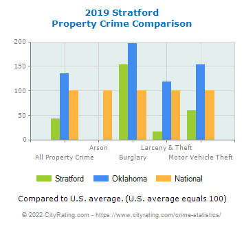Stratford Property Crime vs. State and National Comparison