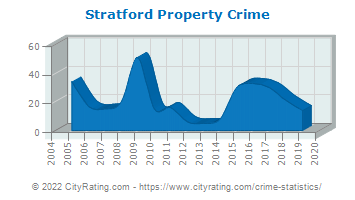 Stratford Property Crime