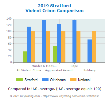 Stratford Violent Crime vs. State and National Comparison