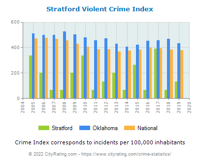 Stratford Violent Crime vs. State and National Per Capita