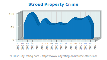 Stroud Property Crime