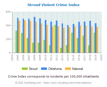 Stroud Violent Crime vs. State and National Per Capita