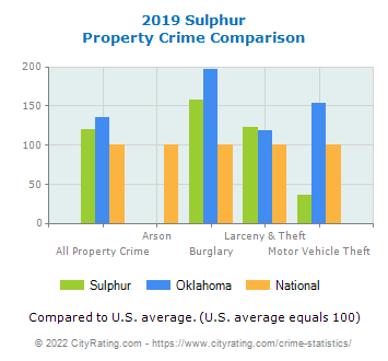 Sulphur Property Crime vs. State and National Comparison