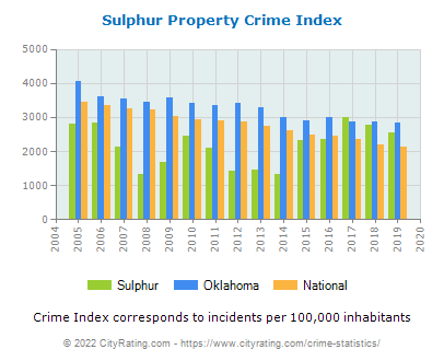 Sulphur Property Crime vs. State and National Per Capita
