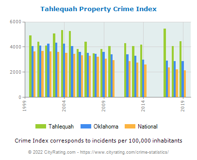 Tahlequah Property Crime vs. State and National Per Capita