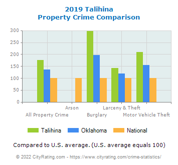 Talihina Property Crime vs. State and National Comparison