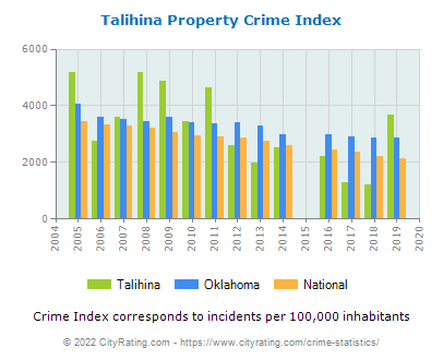 Talihina Property Crime vs. State and National Per Capita