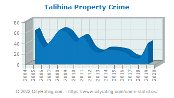 Talihina Property Crime