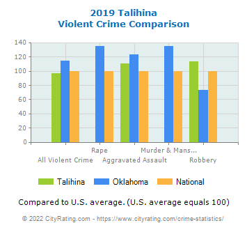 Talihina Violent Crime vs. State and National Comparison