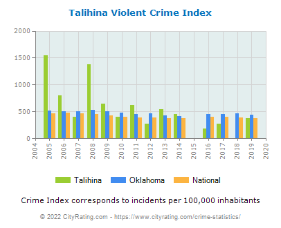 Talihina Violent Crime vs. State and National Per Capita