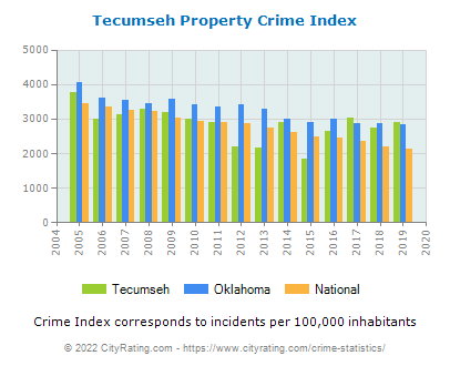 Tecumseh Property Crime vs. State and National Per Capita