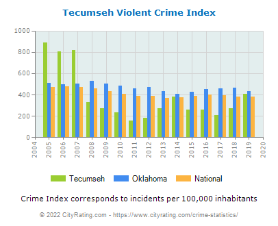Tecumseh Violent Crime vs. State and National Per Capita