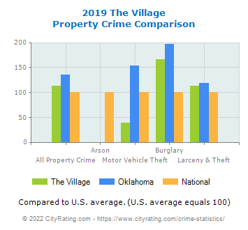 The Village Property Crime vs. State and National Comparison