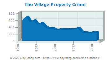 The Village Property Crime