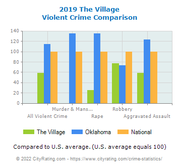 The Village Violent Crime vs. State and National Comparison