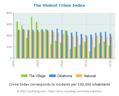 The Village Violent Crime vs. State and National Per Capita