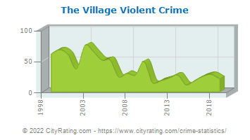 The Village Violent Crime