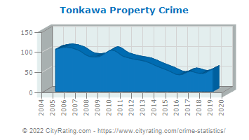 Tonkawa Property Crime