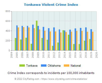 Tonkawa Violent Crime vs. State and National Per Capita