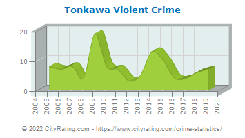 Tonkawa Violent Crime