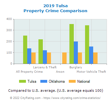 Tulsa Property Crime vs. State and National Comparison